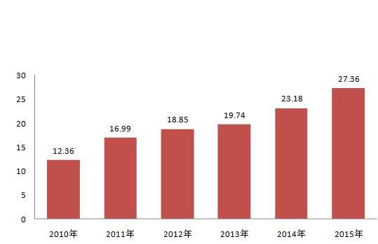 2015年我国石化行业发展趋势分析